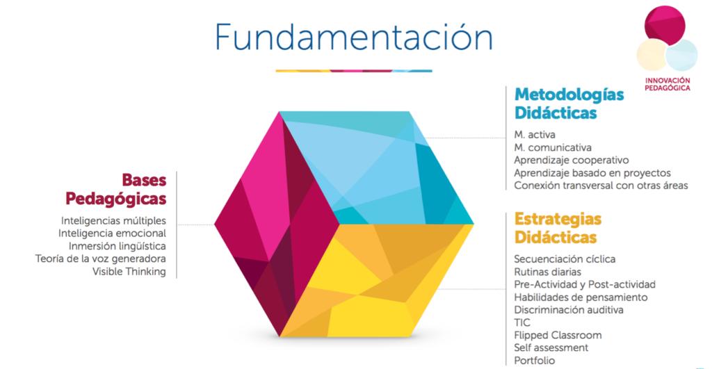 Fundamentación AMCO