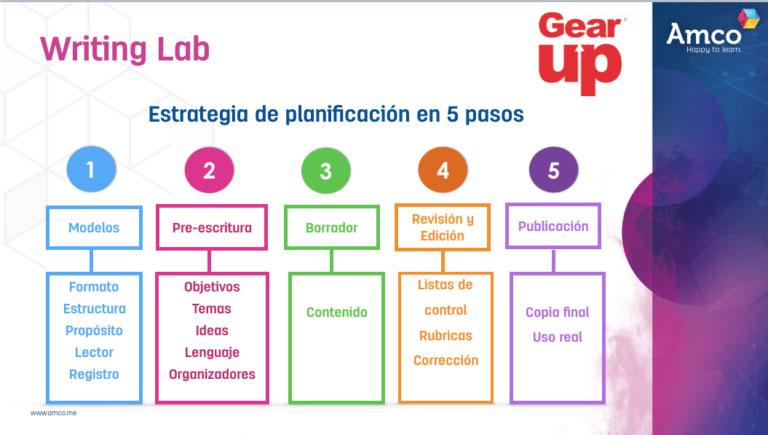 Gear Up - Inglés para la nueva primaria - Amco News