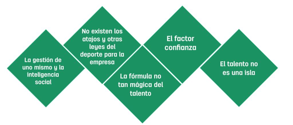 Objetivos formación executive